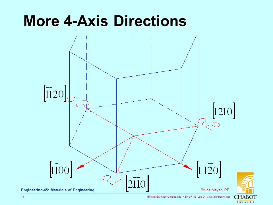More 4-Axis Directions [1 -1 0 0] directions is at 90deg to a3; i.e., it splits the 60deg angle